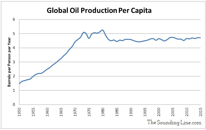 Data Source: Oil Production - EIA; Population - US Census Bureau