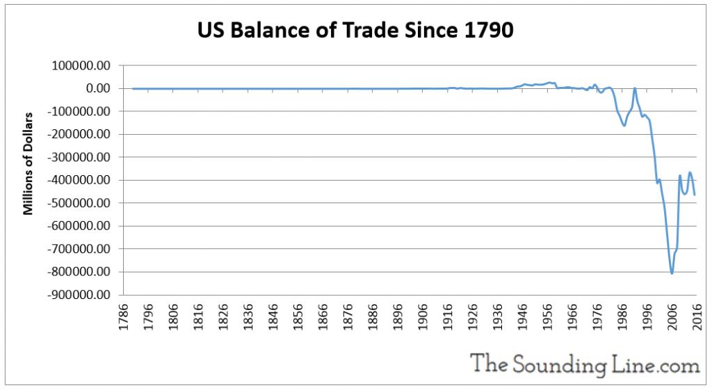 US Balance of Trade Since 1790