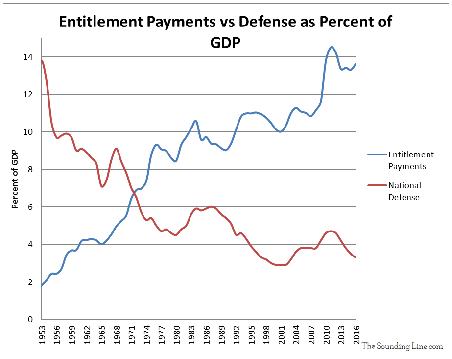 Entitlement Payments vs Defense as Percent of GDP