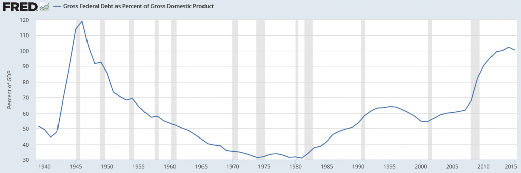 Federal Debt as Percent of GDP
