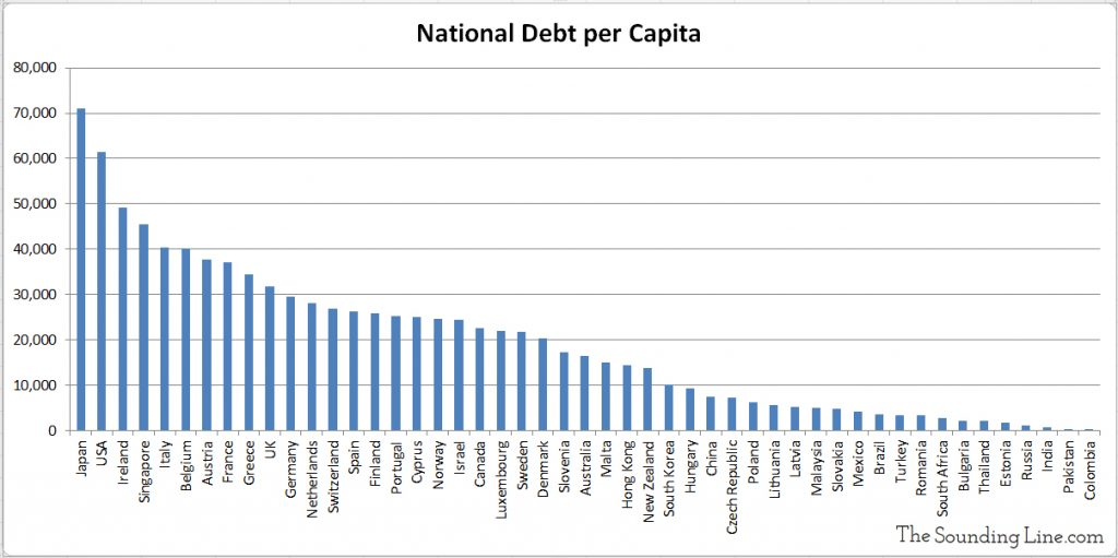 National debt per capita for various countries of the world