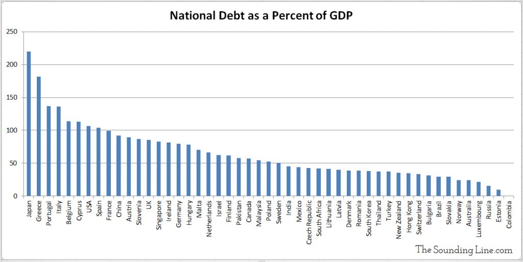National Debt as Percent of GDP World