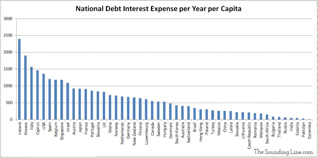 National Interest Expense per Capita for various nations around the world