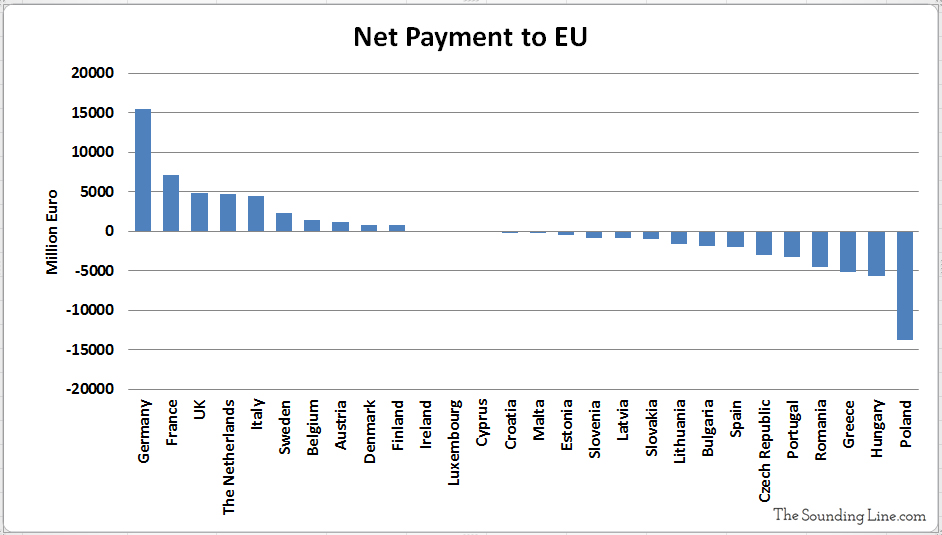 Net Payment to the EU by Each Member Country