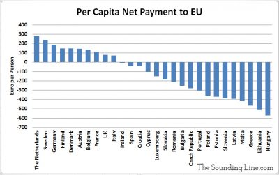 Per Capita Net Payment to the EU by Each Member Country