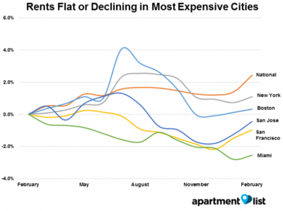 Rent Prices in Most Expensive American Cities