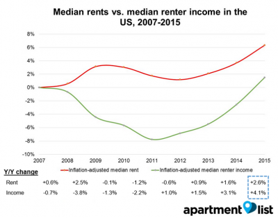 Rent Versus Renters Income since 2007