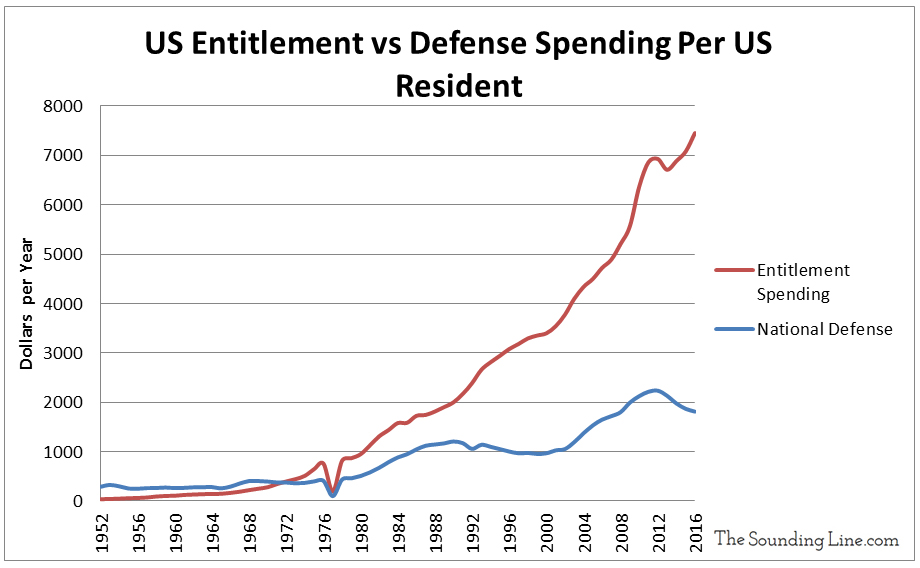 US Entitlement vs Defense Spend Per Capita since 1952