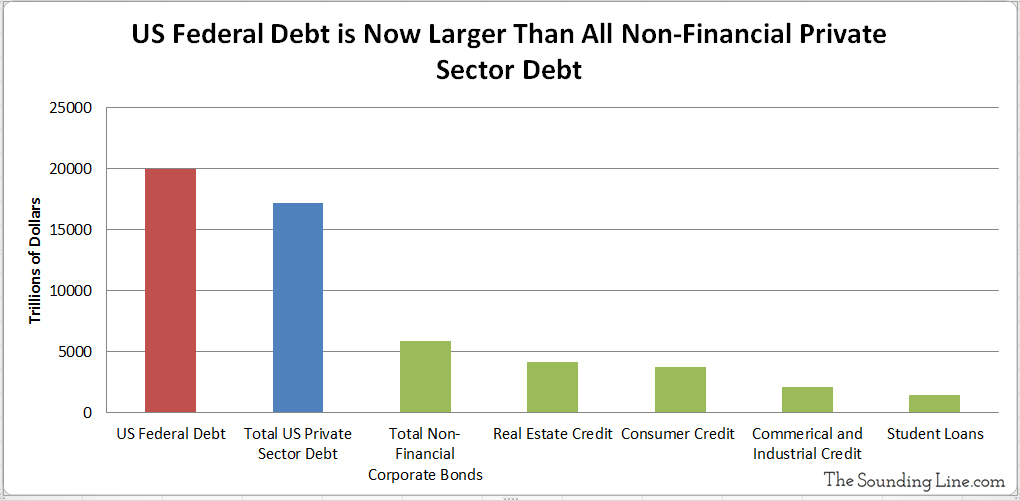 US Federal Debt is Larger than all non financial private sector debt: consumer credit, student loans, corporate and industrial credit and total corporate bond market
