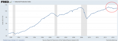 US Industrial Production showing longest non recessionary stagnation ever