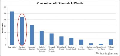 Composition of US Household Wealth
