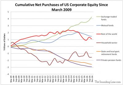 Cumulative Net Purchases of US Corporate Equity Since 2009