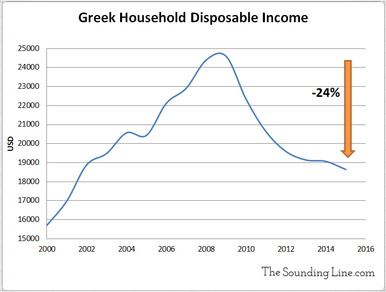 Greek Household Disposable Income has fallen 24%