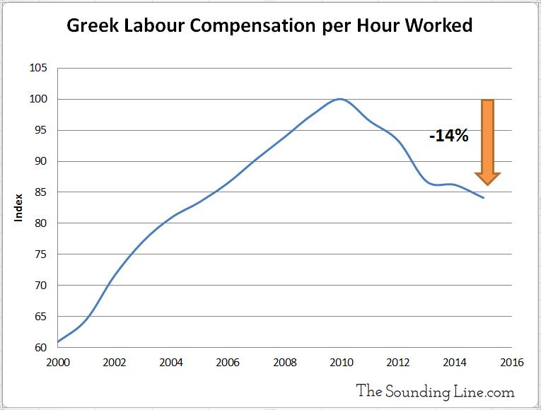 Greek Labor Compensation per Hour Worked