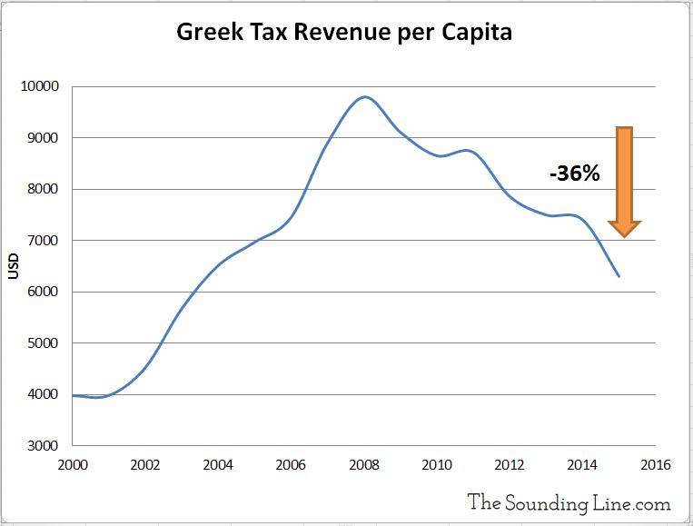 Greek Tax Revenue Per Capita