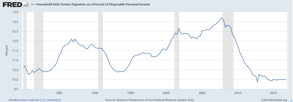 Household Debt Service Payments as a Percent of Disposable Personal Income
