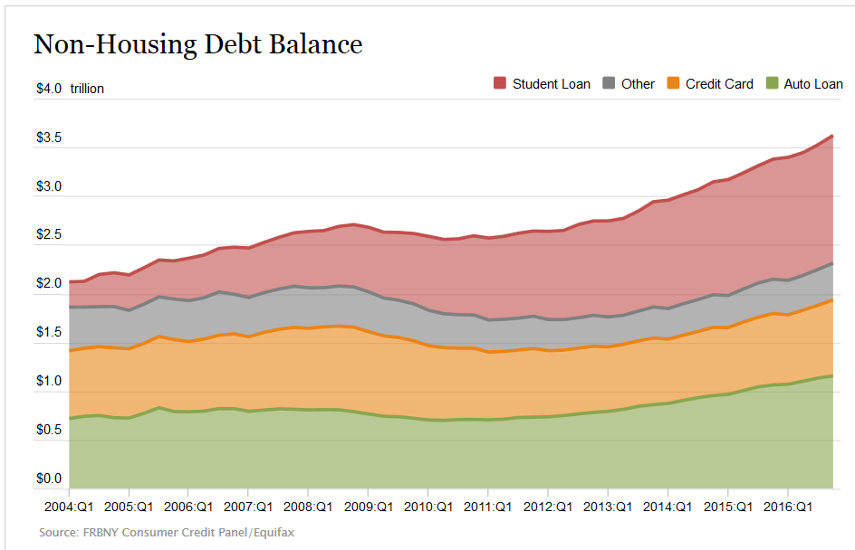 Household non housing debt balance