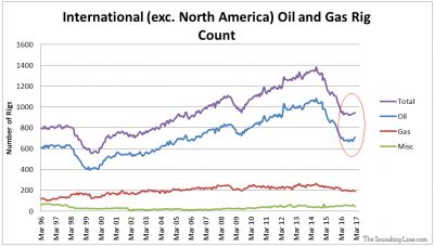 International Oil and Gas Rig Counts