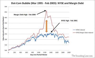 NYSE Dot-Com Bubble Stocks verus Margin Debt