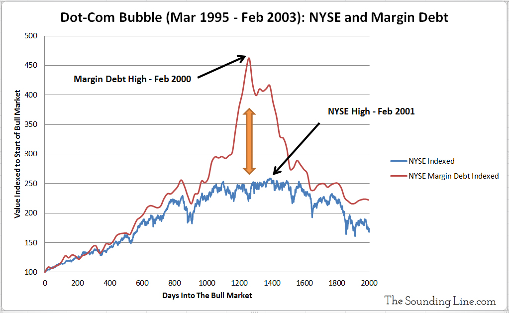 NYSE Dot-Com Bubble Stocks verus Margin Debt