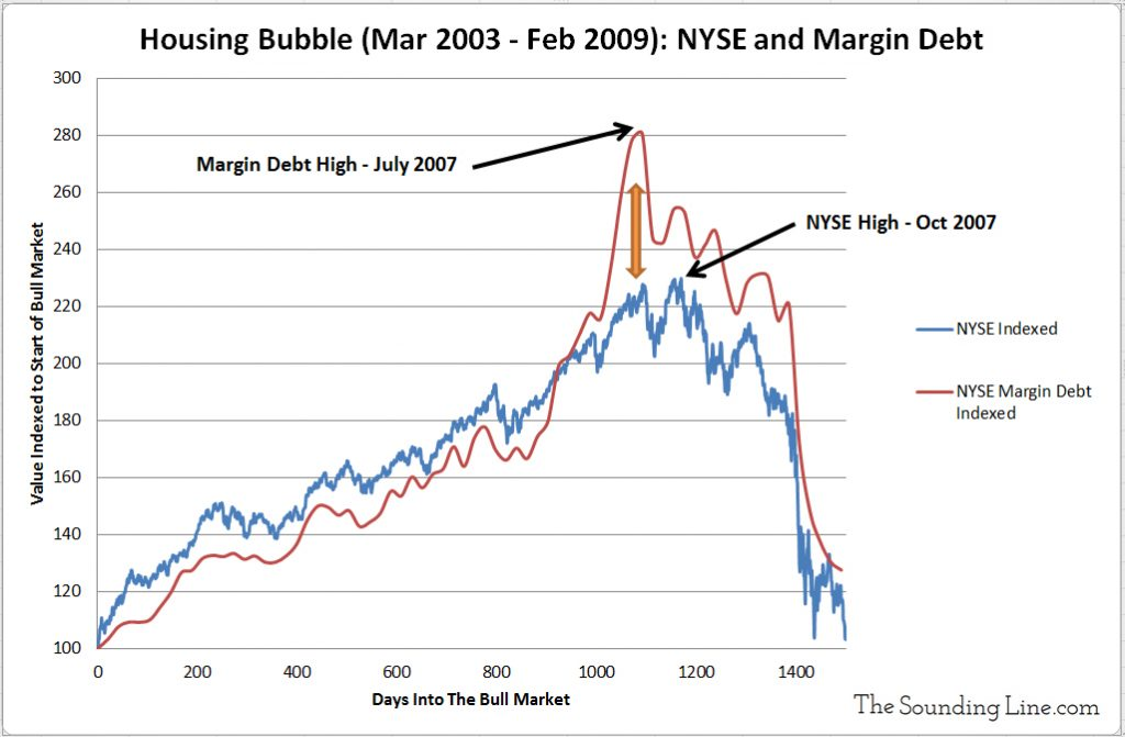 NYSE Housing Bubble Stocks versus Margin Debt