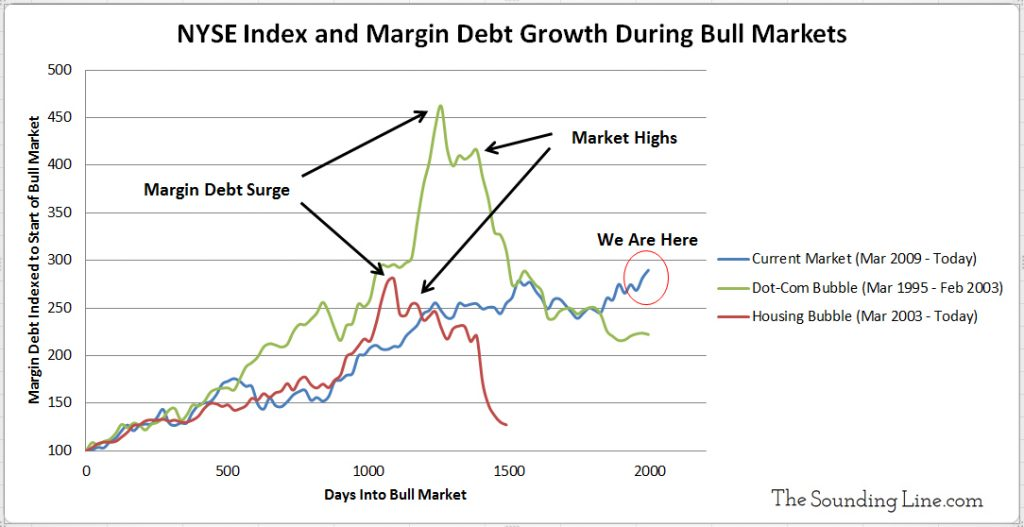 NYSE Index and Margin Debt During Different Bull Markets