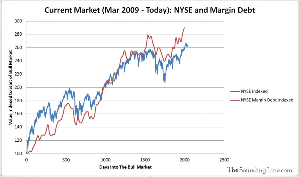 NYSE Stocks versus Margin Debt Current Bull Market