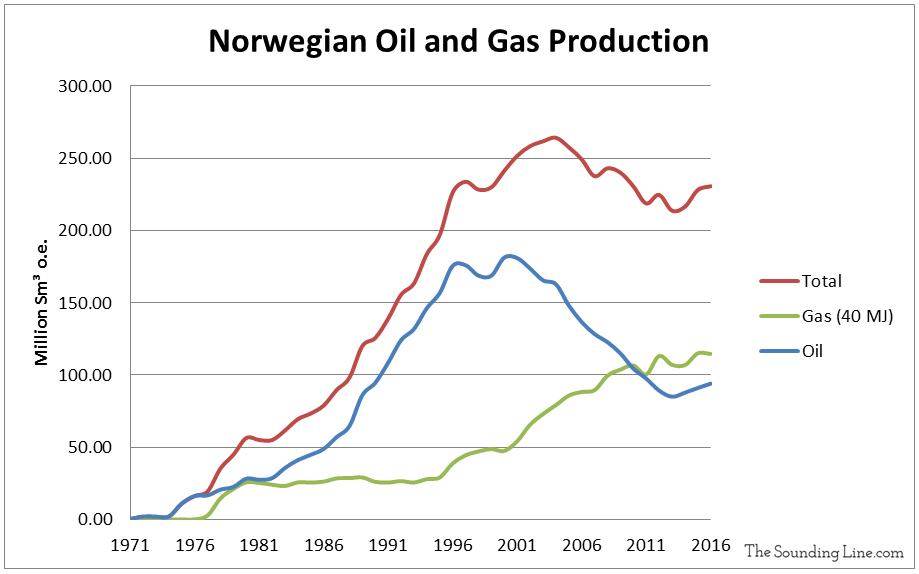 Norway Oil and Gas Production