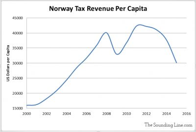 Norway Tax Revenue per Capita