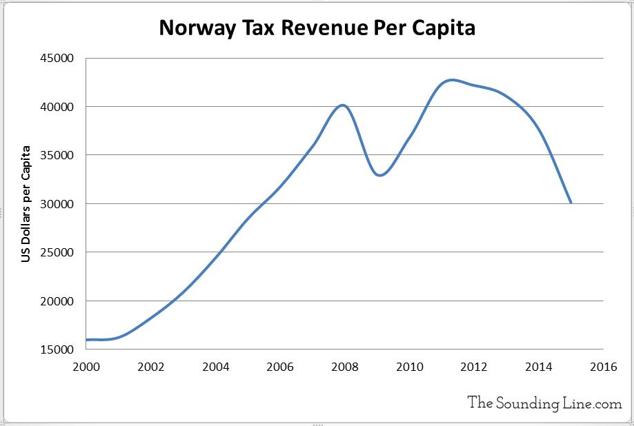 Norway Tax Revenue per Capita