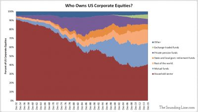 Ownership of Corporate Equities Since 1951