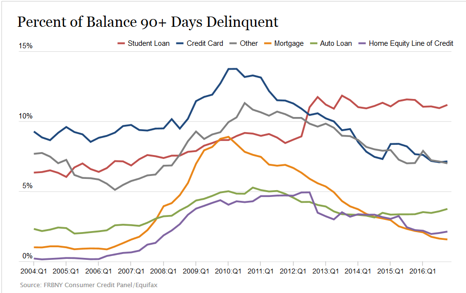 Percent of balance in 90 day deliquency household debt