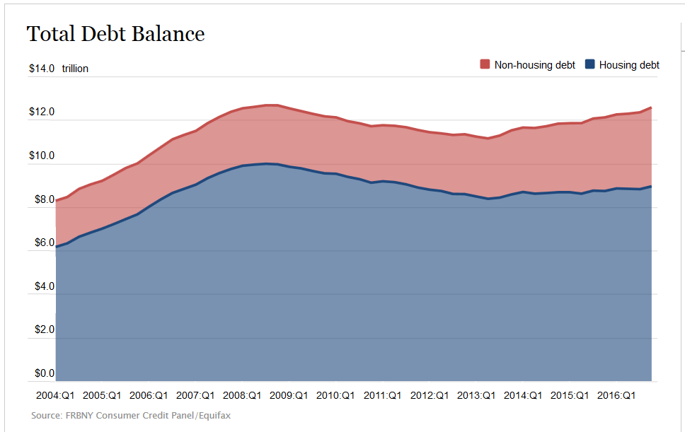 Total Household Debt Balance