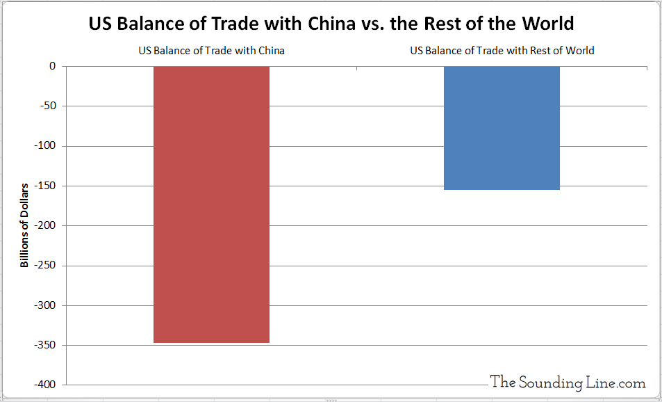 US Balance of Trade with China vs Rest of the World