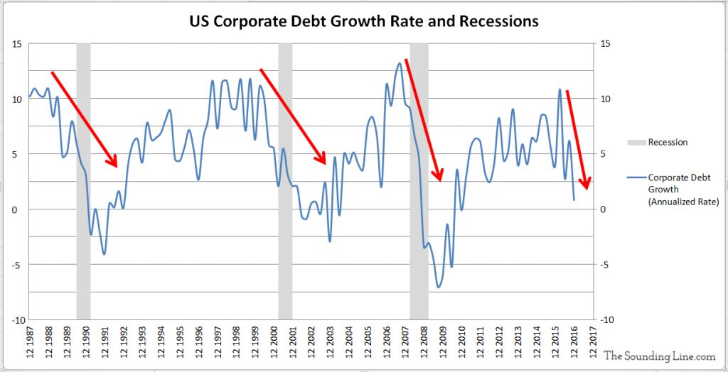 US Corporate Debt Growth Rate and Recessions