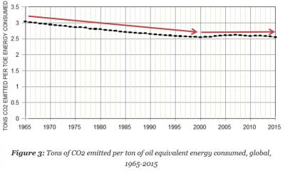 global carbon emissions per global GDP