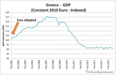 Greece GDP Since Adopting Euro has fallen 9%