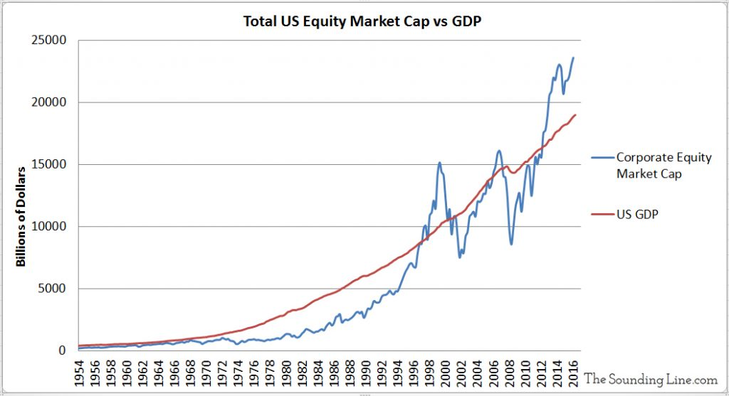 Total US Equity Market Cap and US GDP since 1954