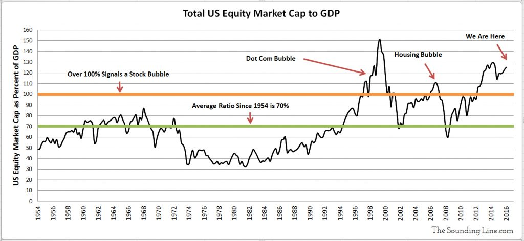 Total US Equity Market Cap to US GDP Ratio Since 1954