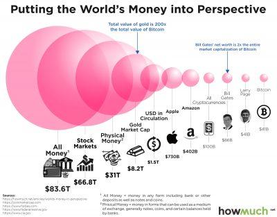 Bitcoin Market Cap