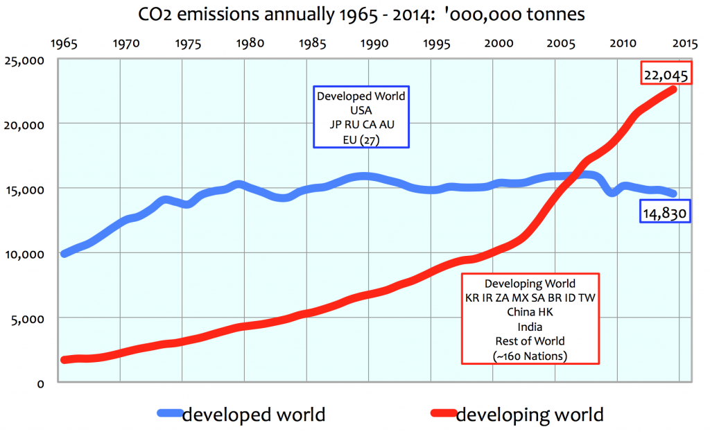CO2 Emissions Developed Economies vs Developing