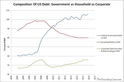 Composition of US Debt Government Household Corporate
