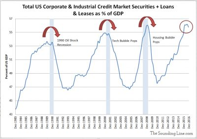 Corporate and Industrial Credit Market Securities Plus Loans and Lease vs US GDP