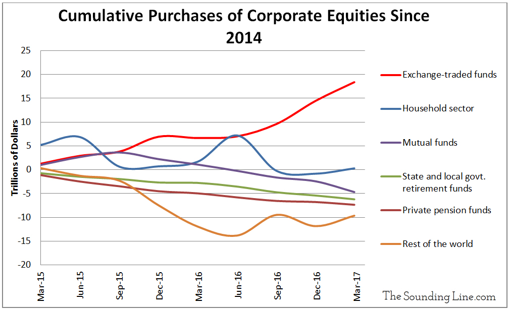 Cumulative Purchases of Corporate Equities Since 2014 - ETFs