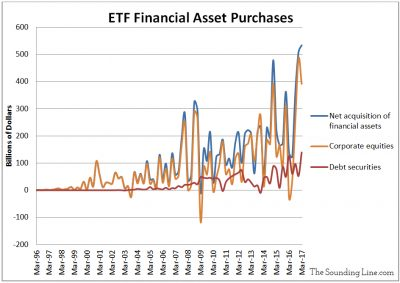 ETF Net Purchases in Q1 2017