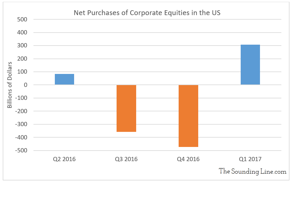 Net Purchases of Corporate Equities in the US