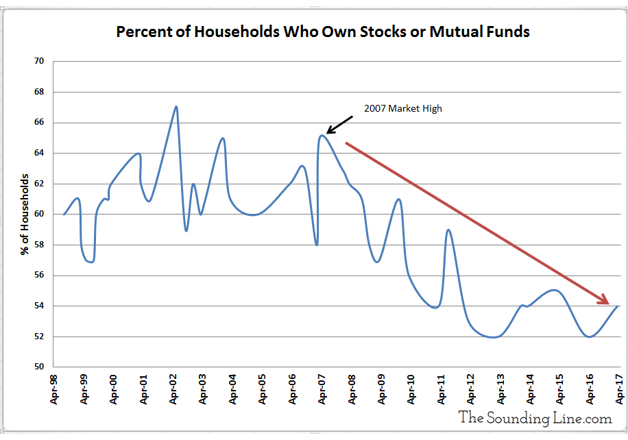 Percent of US Households That Own Stocks or Mutual Funds