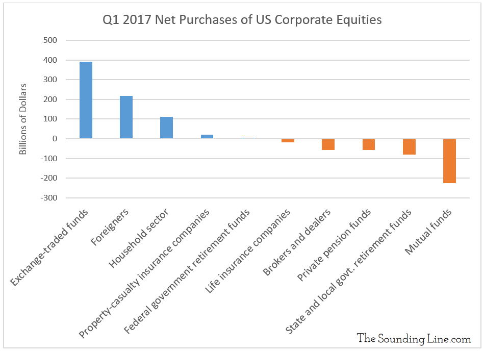 Quarterly Corporate Equity Purchases in US by Group