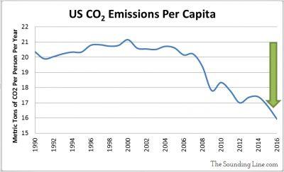 US CO2 Emissions Per Capita