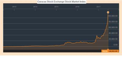 Venezuelan Stock Market